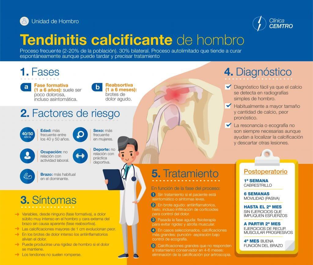 Tendinitis Calcificante de Hombro Clínica CEMTRO