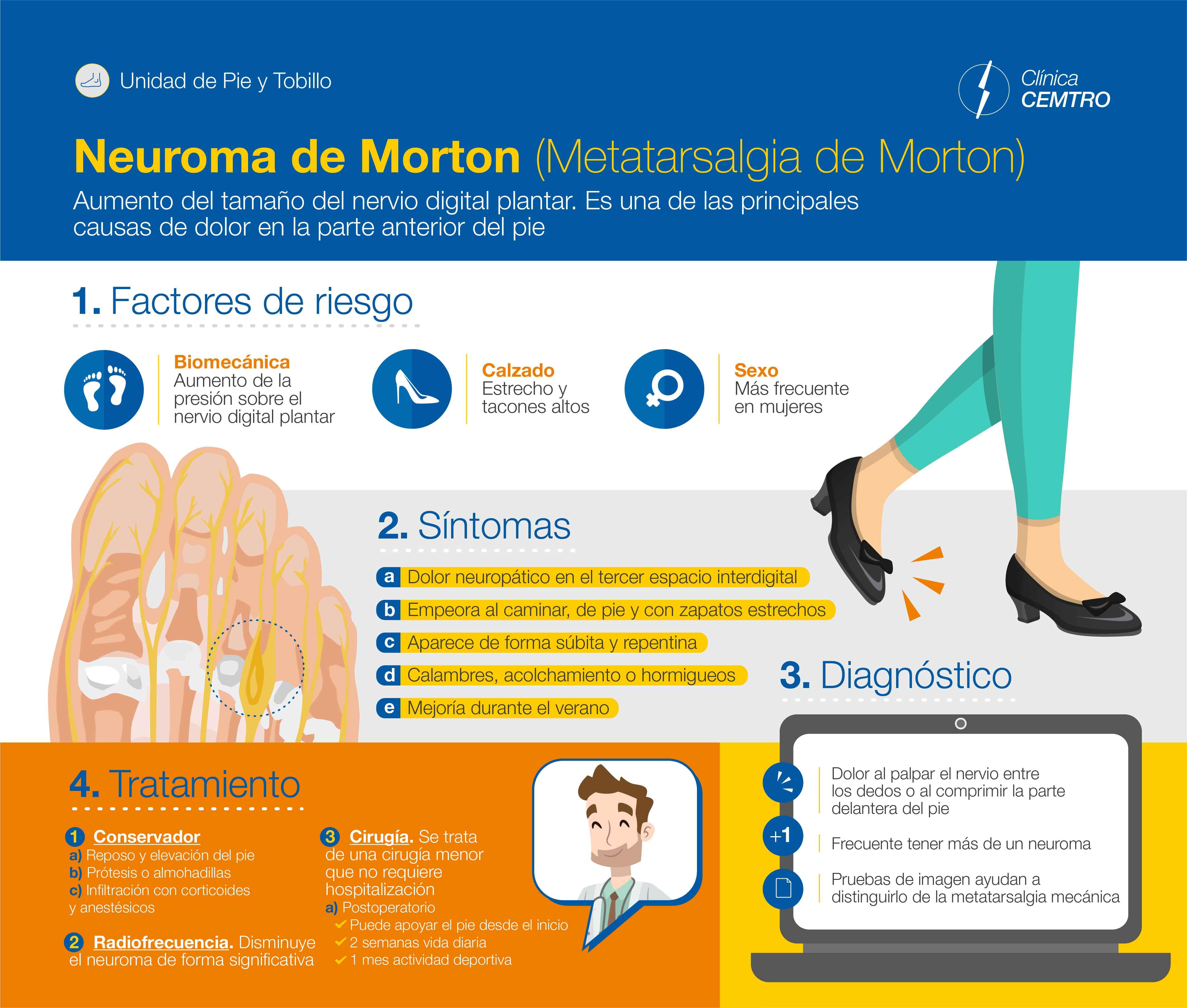 Infografia Neuroma Morton