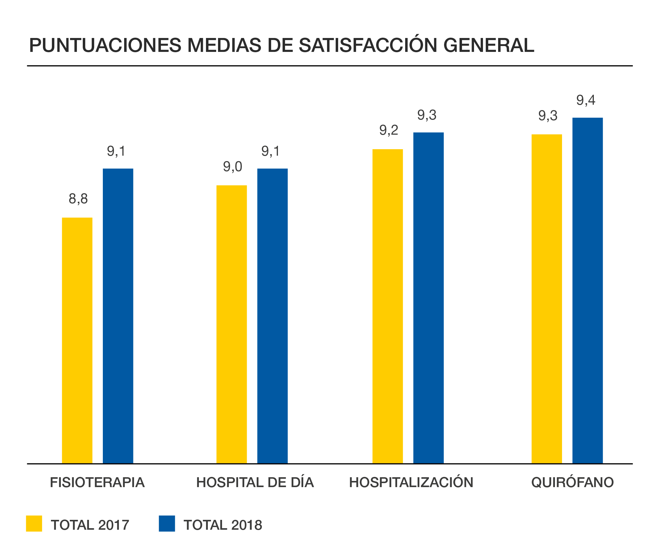 Satisfaccion General Clinica CEMTRO
